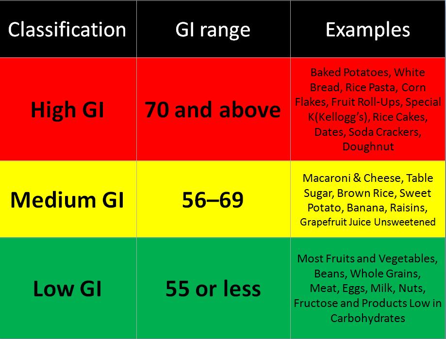 glikeminis indeksas